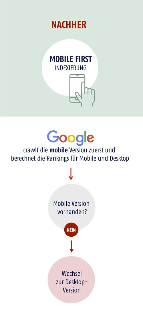Mobile First Index Ablauf